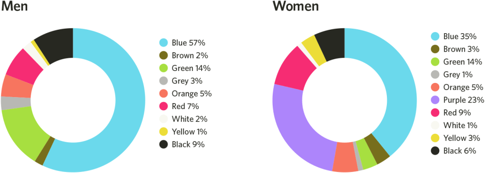 male-and-female-color-preference